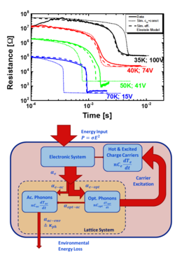 """Energy exchange between phononic and electronic subsystems governing the nonlinear conduction in DCNQI2Cu"""