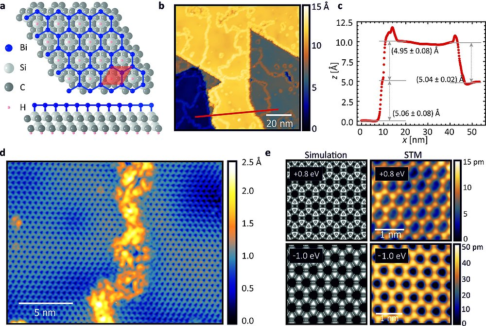 Bismuthene on a SiC substrate: A candidate for a high-temperature quantum spin Hall material