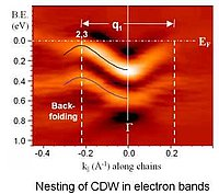 """Nesting of CDW in electron bands"""