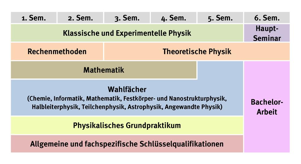 Physik - Physik und Astronomie