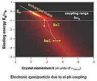 """Electronic quasiparticle due to el-ph coupling"""
