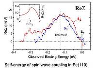 """Self-energy of spin wave coupling in Fe(110)"""